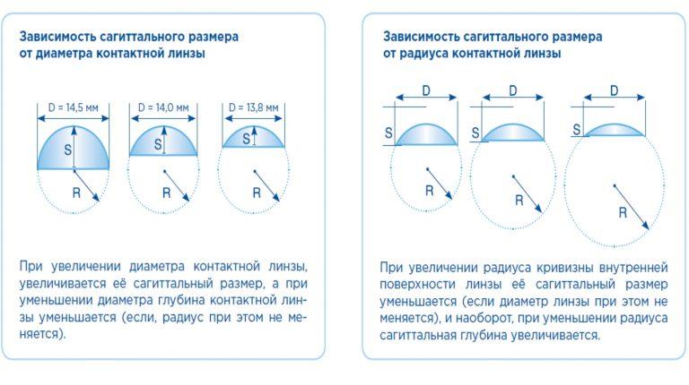 Диаметр линзы
