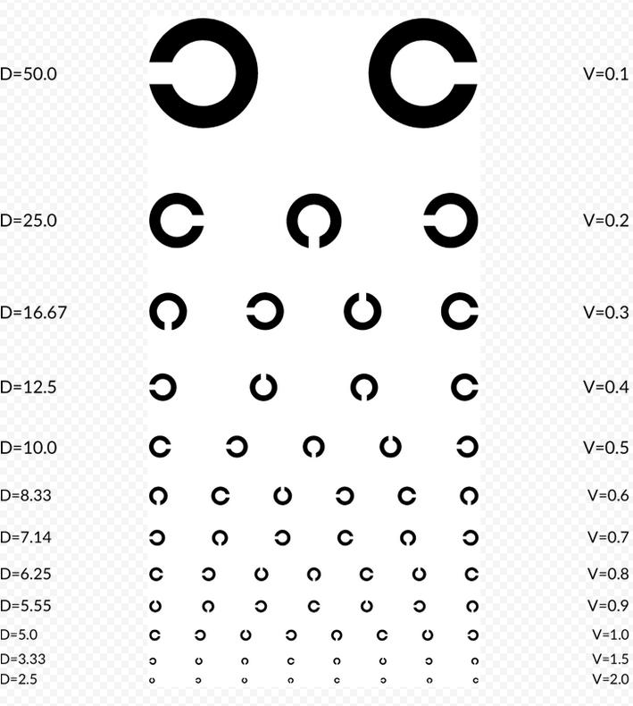 таблица головина
