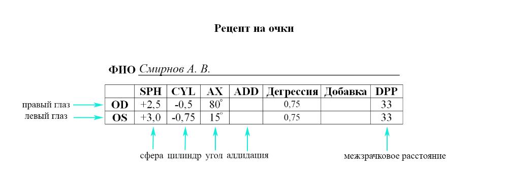 Обозначения SPH, CYL и AX в офтальмологии