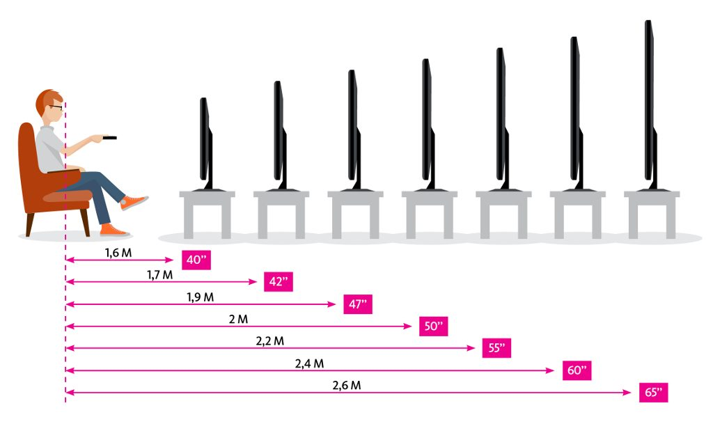 Расстояние до телевизора в зависимости от диагонали экрана